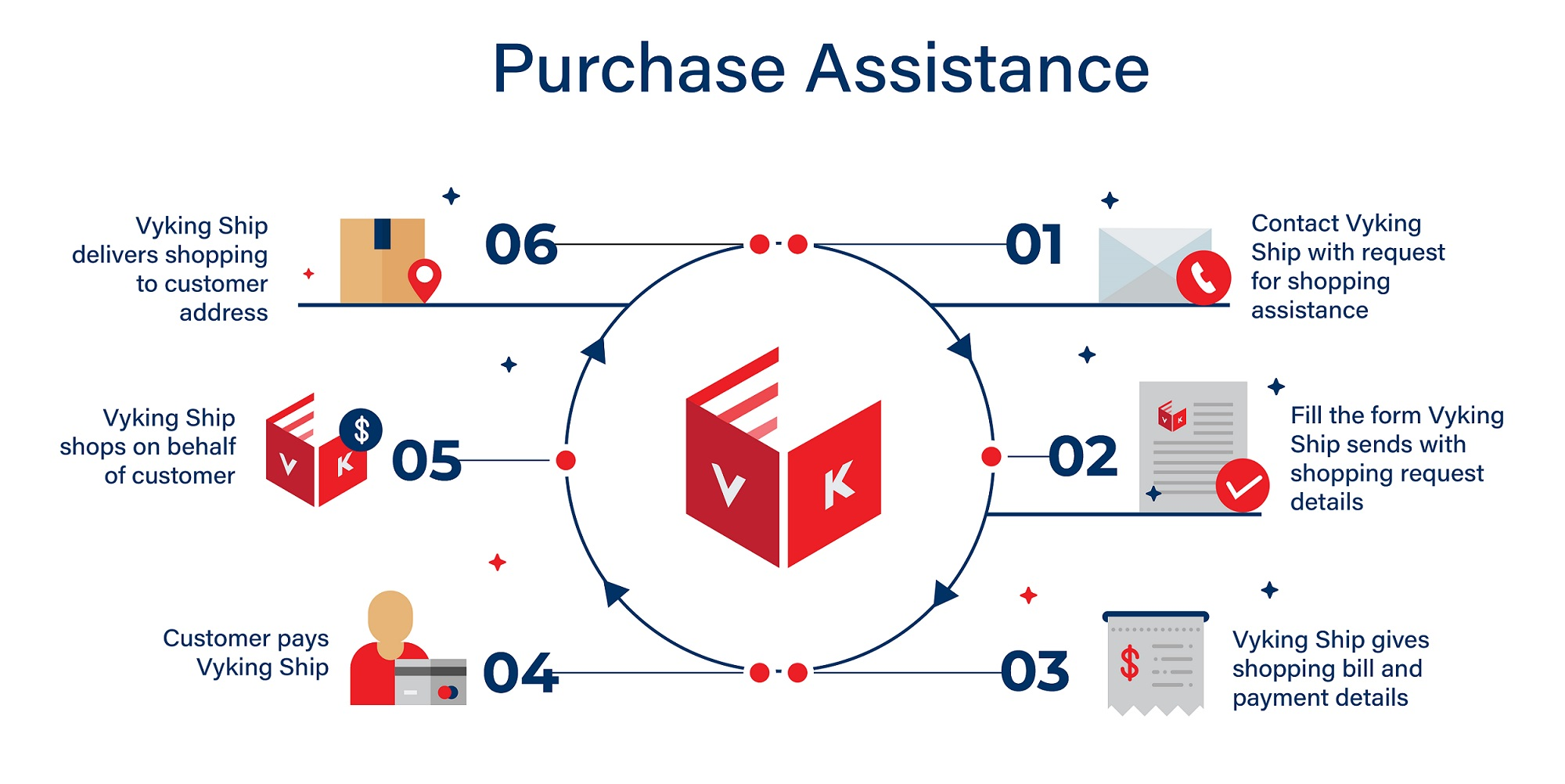 Vyking Ship Purchase Assistance